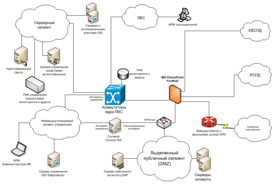 Структурная схема СЗИ